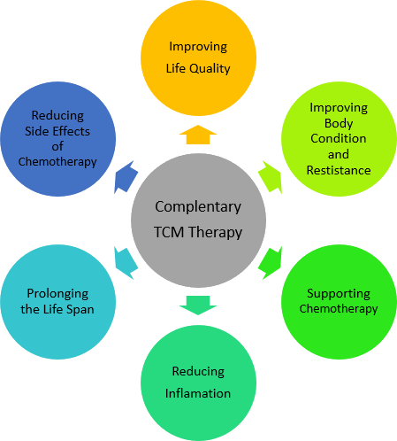 Complementary Cancer Therapy